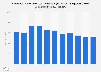 Insolvenzen in der ITK-Branche in Deutschland bis 2017