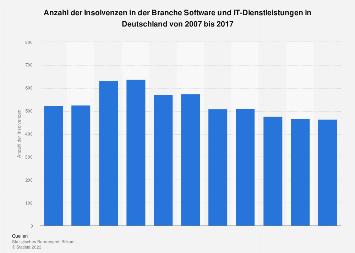 Insolvenzen bei Software und IT-Services in Deutschland bis 2017