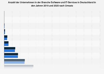 Unternehmen im Bereich Software und IT-Services in Deutschland nach Umsatz 2017