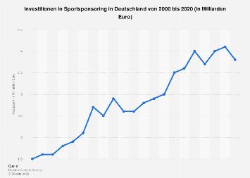 Ausgaben für Sponsoring in Sport und Kultur in Deutschland bis 2016