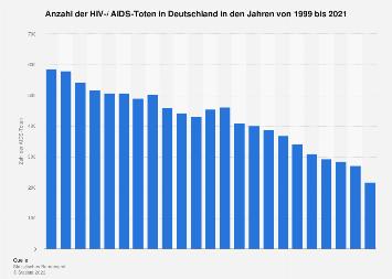 Anzahl der HIV-/ AIDS-Toten in Deutschland bis 2015