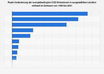 CO2-Emissionen - Veränderung in ausgewählten Ländern weltweit