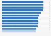 Umfrage zu den Kriterien zur Beurteilung einer Agentur durch Werbungtreibende 2010