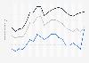 Durchschnittserlöse der Gaslieferanten nach Abnehmergruppe in Deutschland bis 2017