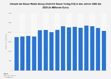 Umsatz der Bauer Media Group bis 2016