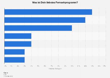 Umfrage zu den beliebtesten Fernsehprogrammen von Jugendlichen in Deutschland 2018