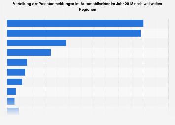 Patentanmeldungen im weltweiten Automobilsektor 2017