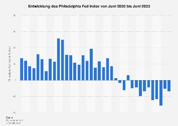 Entwicklung des Philadelphia Fed Index 2018