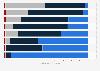Umfrage unter Unternehmen zur Entwicklung der Kommunikationsinstrumente