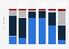 Einschätzungen zur Entwicklung der Sponsoringarten im Jahr 2010