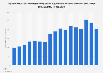 Tägliche Dauer der Internetnutzung durch Jugendliche bis 2017