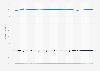 Anteile der Hersteller am Absatz von Mikroprozessoren bis Q4 2011