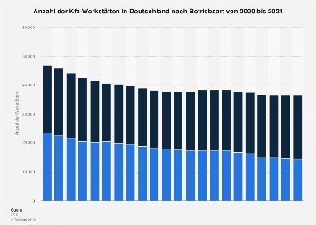 Anzahl der Kfz-Werkstätten in Deutschland bis 2017