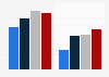 Umfrage zur Nutzung von Gewaltspielen durch Jugendliche 2015 (nach Altersgruppen)