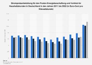 Strompreis - Kosten für Beschaffung und Vertrieb für Haushaltskunden bis 2019