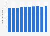 Anzahl der Beschäftigten in der Branche Büro und Sekretariat in Deutschland bis 2018
