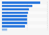 Umfrage zu den Herausforderungen für Unternehmen im Bereich Social Media 2010