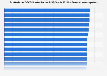 PISA-Studie: Punktzahl der OECD-Staaten im Bereich Lesekompetenz 2018