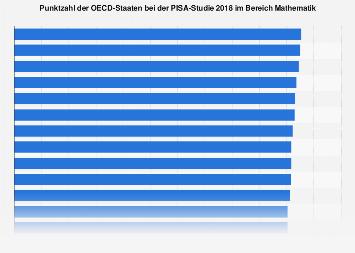 PISA-Studie: Punktzahl der OECD-Staaten im Bereich Mathematik 2018