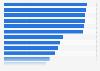 Gamer-Umfrage - Lieblings-Genres auf dem PC