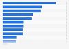 Gamer-Umfrage - Lieblings-Genres auf der PS3