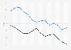 Zuschauermarktanteile der RTL Mediengruppe und von ProSiebenSat.1 bis 2018
