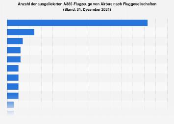 Ausgelieferte A380-Flugzeuge von Airbus nach Fluggesellschaften 2018