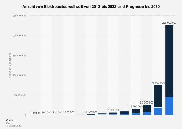 Bestandsentwicklung von Elektroautos weltweit bis 2017