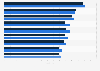 Passagiere der US-amerikanischen Kreuzfahrtindustrie bis 2016