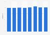 Passagierauslastung von Cathay Pacific bis 2012
