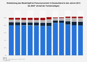 Modal Split im Personenverkehr in Deutschland bis 2021