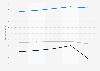 Umsatz im Eisenbahnverkehrsmarkt in Deutschland bis 2016