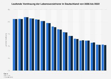 Laufende Verzinsung der deutschen Lebensversicherer bis 2018