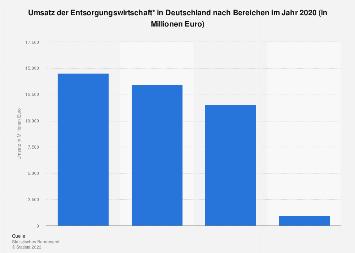Entsorgungswirtschaft - Umsatz nach Bereichen 2015