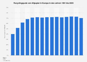 Recyclingquote von Altpapier in Europa bis 2018