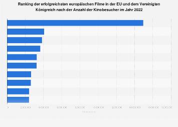 Ranking der erfolgreichsten europäischen Filme in der EU 2017