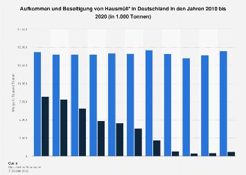 Hausmüll - Aufkommen und Beseitigung in Deutschland bis 2017