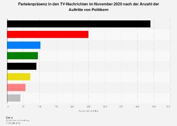 Parteienpräsenz in den TV-Nachrichten im August 2018