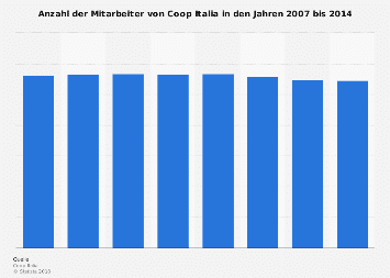 Mitarbeiter von Coop Italia in Italien bis 2014