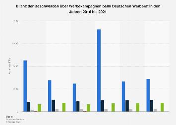 Bilanz der Beschwerden über Werbekampagnen beim Werberat bis 2018