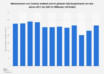 Bruttospielerträge im Online-Glücksspielmarkt weltweit bis 2016 und Prognose bis 2021