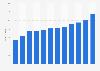 Öffentliche Kulturausgaben in Deutschland bis 2015