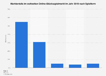 Marktanteile im weltweiten Online-Glücksspielmarkt 2016