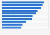 Umfrage zur Bekanntheit von Musiksponsoren 2013