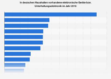 Umfrage in Deutschland zum Besitz elektronischer Geräte im Haushalt 2016