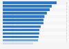 Umfrage in Deutschland zur Sympathie für Technik- und Internetmarken 2016