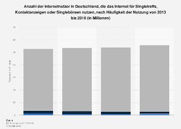 Umfrage zur Nutzung des Internet für Singlebörsen und Kontaktanzeigen bis 2016