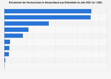 Einnahmen der Hochschulen in Deutschland aus Drittmitteln 2016