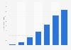 Im Vereinigten Königreich verkaufte Musik-Downloads bis 2010