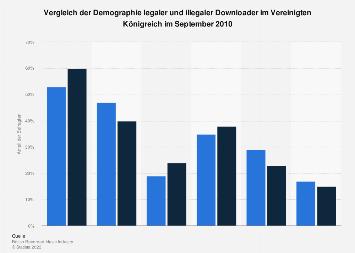 Großbritannien - Demographie legaler und illegaler Downloader 2010